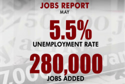280,000 jobs added in May