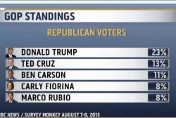 Trump maintains lead, Fiorina gains ground