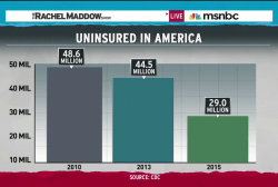 16 million fewer uninsured since Obamacare