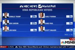 Trump tops GOP field in NH, IA polls