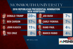 Trump surges in new polls, Carson gaining
