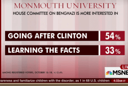 Benghazi panel's aim to go after Clinton:...