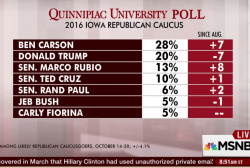 What's behind Carson's lead in Iowa?
