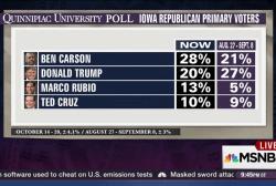 Ben Carson trumps Trump in Iowa