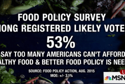 Americans want a better food policy: Survey