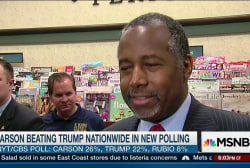 Carson continues to surge past Trump