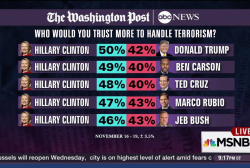 Poll: Voters trust Clinton most on terrorism