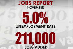 'Solid' jobs report for November