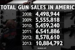 Guns sales soared on Black Friday