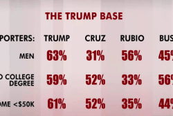 White, working class men back Trump,...
