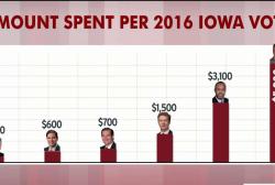 Trump spends least per vote in Iowa