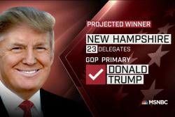 NBC News projection: Trump, Sanders win NH