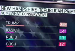 How Trump won NH 'across the board'