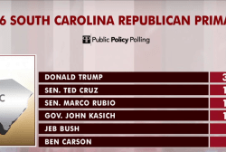 Jeb lags in SC despite strong debate: poll