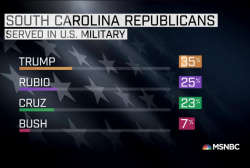 Trump leads in South Carolina among veterans
