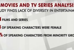 Hollywood gets low grade in diversity: study