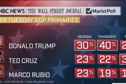 Trump has strong leads before Super Tuesday