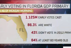 Rubio stays positive despite Florida poll...