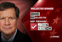 NBC News: Kasich wins Ohio GOP primary