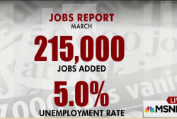 U.S. economy added 215,000 jobs in March