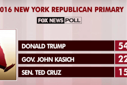 Trump goes into New York with big lead