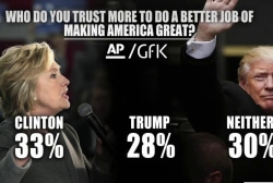 Image vs. issues: Clinton more trusted...