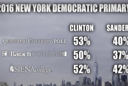 Clinton has strong lead going into NY: polls