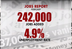 Healthy job growth in February