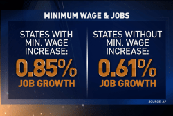 The minimum wage challenge