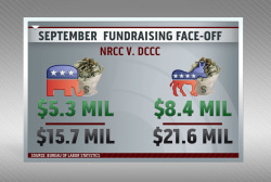 GOP loses donations