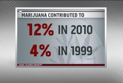Marijuana contributing to traffic deaths