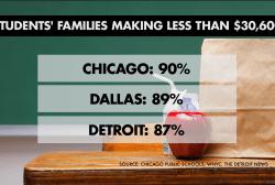 Chicago public school kids eat for free