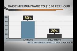 Minimum wage, the quiet stimulus