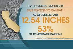 California drought continues statewide damage