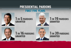Obama could drastically expand drug clemency