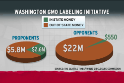 Corporate cash sways voters on GMO foods