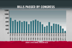 Worst... Congress... Ever...