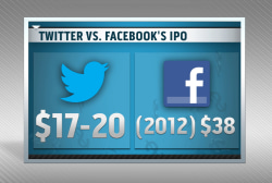 Twitter to make public offering