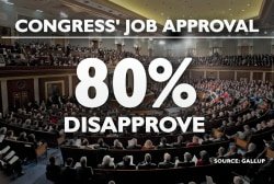 'America does not like Congress'