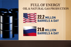 US to pass Russia in oil and gas production
