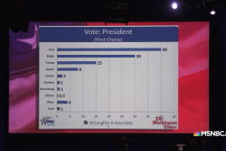 Ted Cruz wins CPAC 2016 straw poll