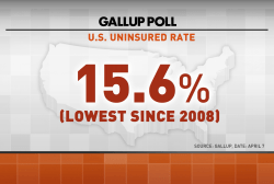 Is US Census data skewing Obamacare stats?