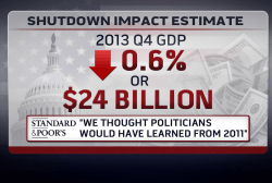 The government shutdown cost how much?