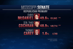 Mississippi's GOP race heads into overtime