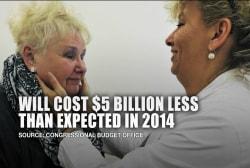 CBO projects ACA will cost $5 billion less