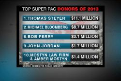 Deep Dive: Big money in politics