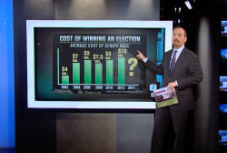 The cost of winning an election