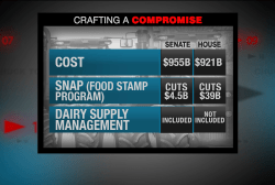 Finding compromise on the farm bill