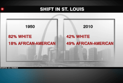 St. Louis, 'the gateway to the west'