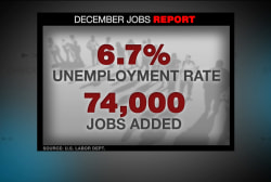 'Disbelief' over low job numbers